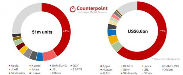 Counterpoint: лидером на рынке беспроводных наушников-вкладышей в 2020 году останется Apple