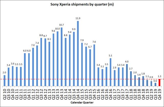 Новое дно: прогноз Sony по продажам Xperia на первый квартал
