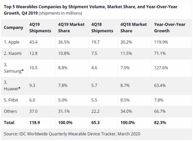 Потребители полюбили носимые гаджеты: мировой рынок стремительно растёт