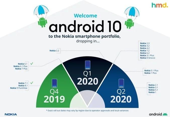14 смартфонов Nokia получат Android 10