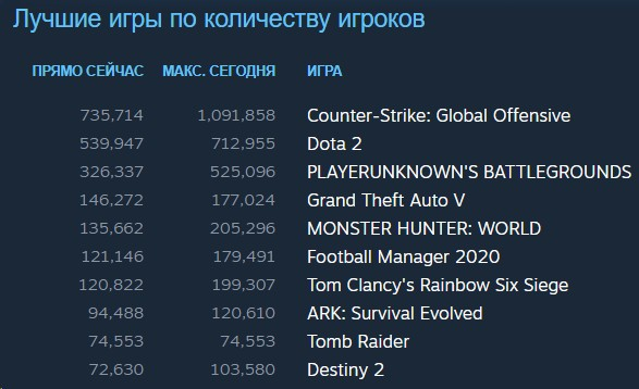 Steam побил рекорд активности — зарегистрировано свыше 22 миллионов онлайн-пользователей