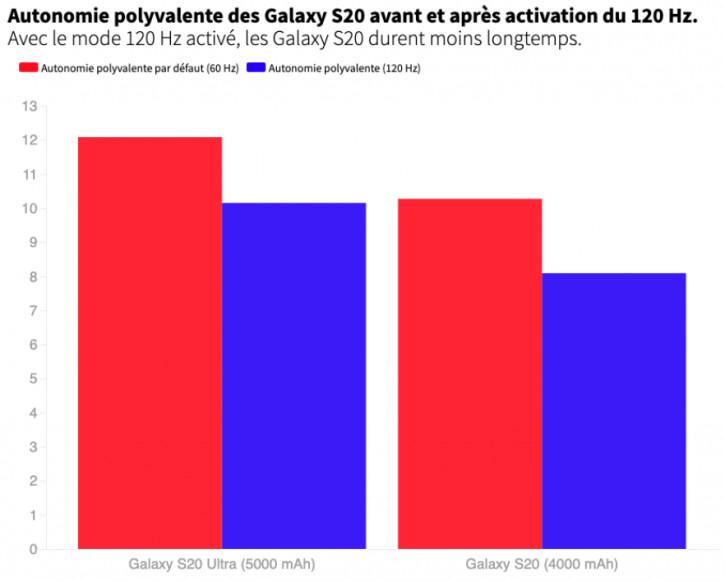 Изучена зависимость автономности Samsung Galaxy S20 от частоты экрана