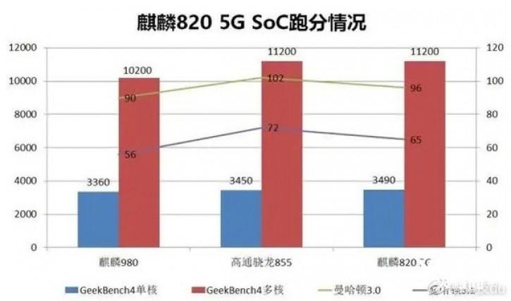 Плоды конкуренции: средний чипсет Kirin 820 обошёл Snapdragon 855
