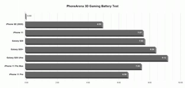 Заряд уменьшается на 1% каждые 3 минуты. iPhone SE 2020 провалился в тесте автономности