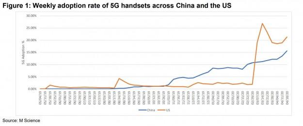 Серия Samsung Galaxy S20 не получила популярности на рынке США