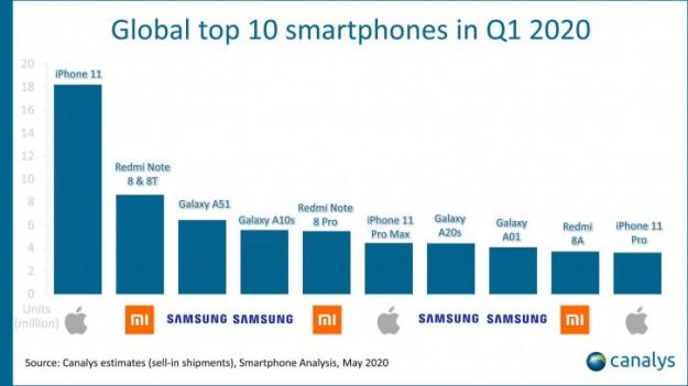 Неожиданная статистика рынка за Q1 2020: Redmi Note 8/8T в лидерах