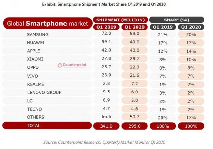 Мировые поставки смартфонов упали на 13%, но не без сюрпризов
