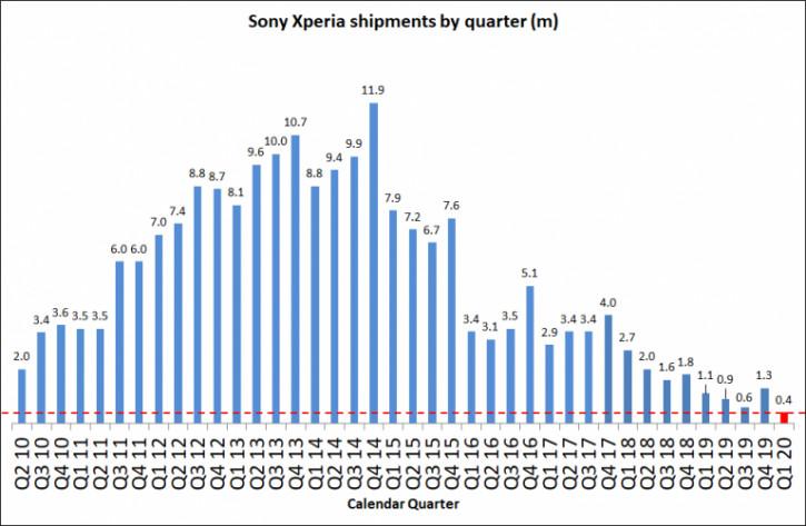 Sony продала за квартал меньше Xperia, чем Xiaomi Mi 10 за неделю