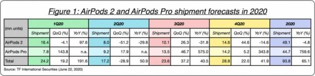 Гарнитура AirPods 3 будет похожа на AirPods Pro и появится в начале 2021 года