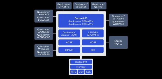 Представлены платформы семейства Qualcomm Snapdragon Wear 4100 для носимых устройств