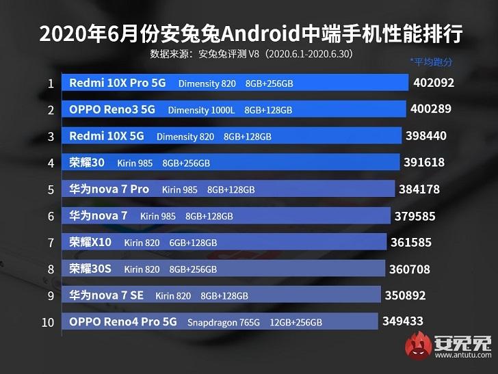 Xiaomi Redmi 10X Pro 5G – самый мощный смартфон среднего уровня