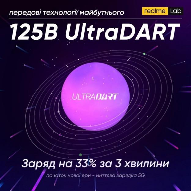 Технология быстрой зарядки UltraDART от realme мощностью 125 Вт позволяет за 3 минуты зарядить аккумулятор 4000 мАч почти на треть