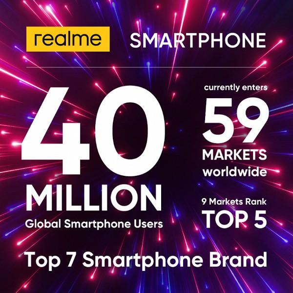 Дерзкая Realme уже продала 40 миллионов смартфонов