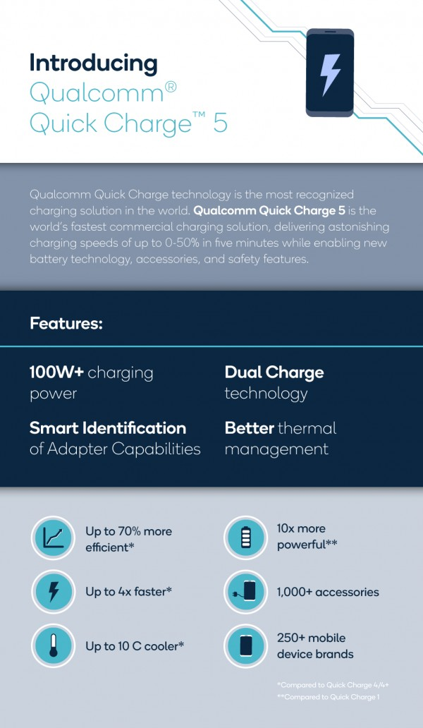 Полная батарея за 15 минут: Qualcomm представила технологию быстрой зарядки Quick Charge 5