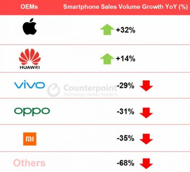 Huawei не оставила конкурентам ни единого шанса, подмяв половину крупнейшего рынка смартфонов