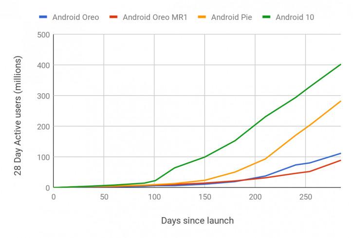 Настигая iOS: внедрение Android 10 является самым быстрым в истории