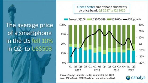 70% смартфонов, проданных в США за второй квартал, сделаны в Китае