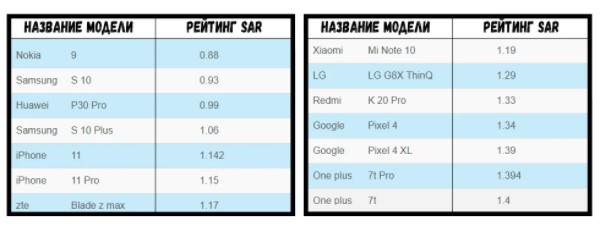 Как узнать уровень излучения своего смартфона