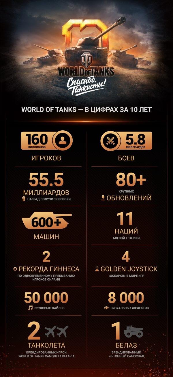 World of Tanks за 10 лет: цифры, которые говорят сами за себя