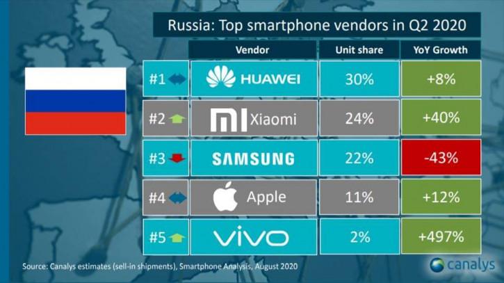 Xiaomi забрала у Samsung вторую строчку в России, Huawei недосягаема