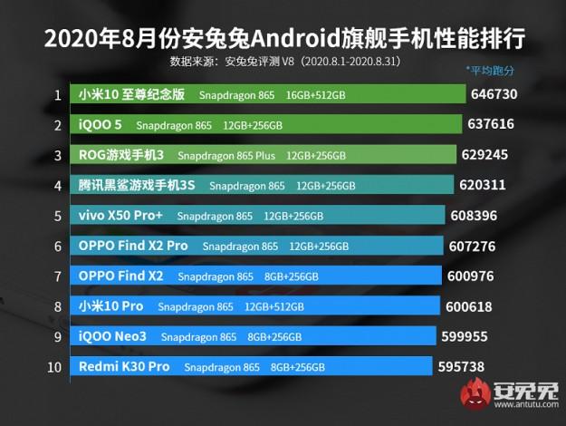 В рейтинге AnTuTu самых производительных флагманов Android кардинальные изменения