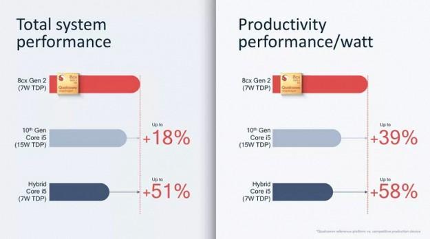 Новая платформа Qualcomm Snapdragon 8cx Gen 2 5G быстрее, чем современный Core i5