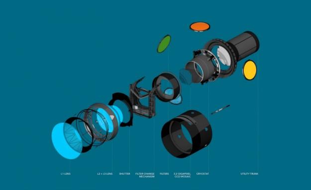 Ученые создали цифровую фотокамеру с разрешением 3200 мегапикселей. Ей будут снимать звёздное небо
