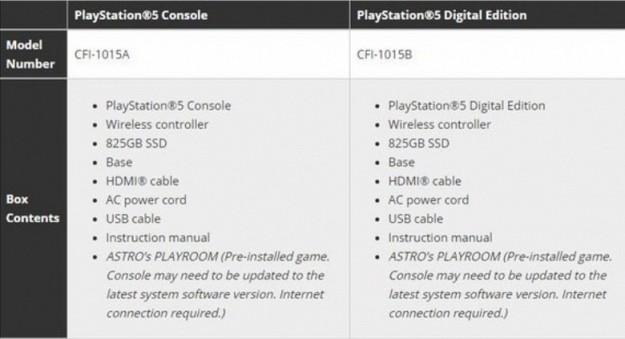 Что будет в комплекте с PlayStation 5. Появилась информация с соответствующим перечнем