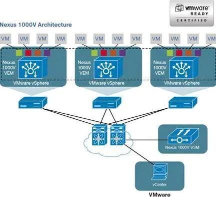 SMARTtech: Управление виртуализацией - все нужно знать о Cisco Nexus 1000v