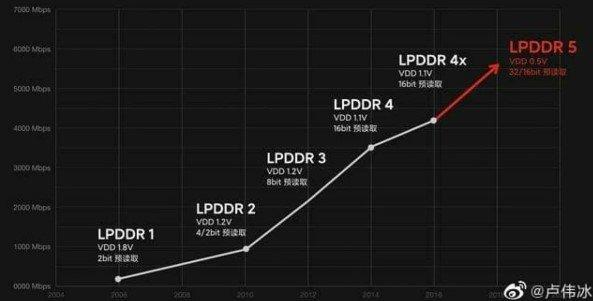 Samsung Galaxy S21 будет с самой быстрой памятью в индустрии