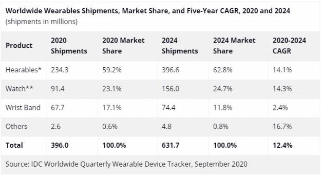 Поставки носимых устройств в 2020 году достигнут почти 400 млн штук