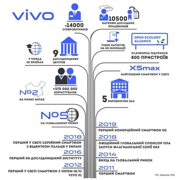 vivo отмечает День рожденья и вспоминает достижения на рынке смартфонов