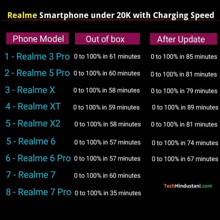 Обновления прошивок сильно замедляют зарядку смартфонов Realme
