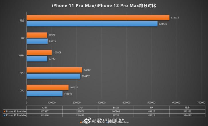 Слабо! Производительность iPhone 12 Pro сравнили с iPhone 11 Pro