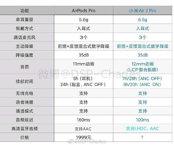 Xiaomi Mi Air 2 Pro сравнили с Apple AirPods Pro