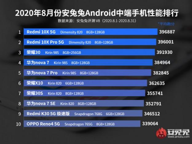 Живые фото Mi 10T Lite: новый Snapdragon 750G не хуже 765G в AnTuTu