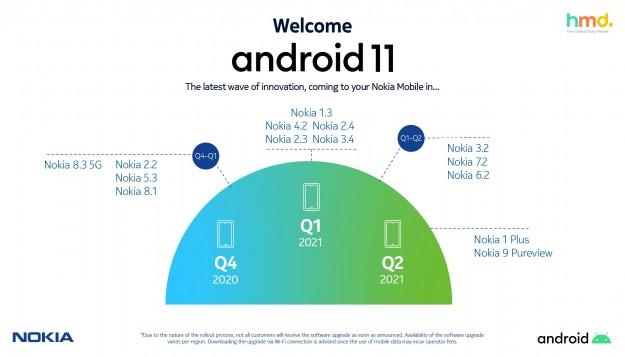 HMD Global сохраняет лидерство по скорости обновлений Android на смартфонах Nokia