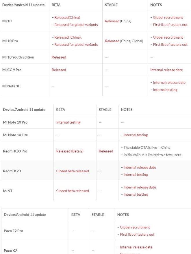 Ещё 30 смартфонов Xiaomi получили MIUI 12