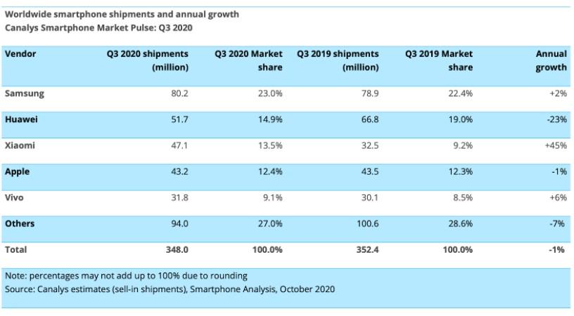 Бренд Xiaomi вошел в тройку мировых лидеров и обошел Apple