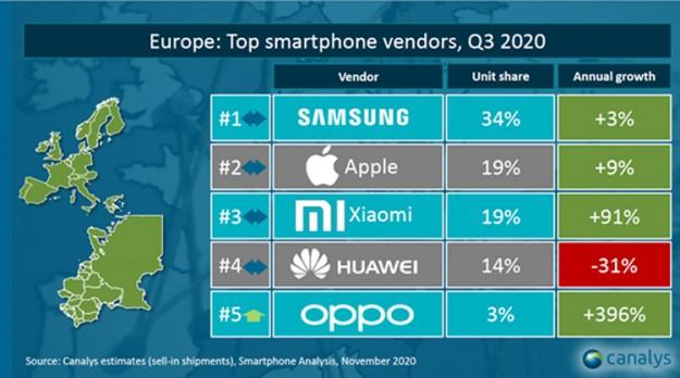 Xiaomi и OPPO стремительно укрепляют позиции на рынке смартфонов Европы