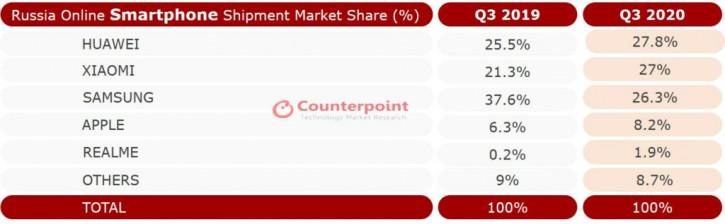 Переходим на бюджетки: статистика рынка смартфонов России (Q3)