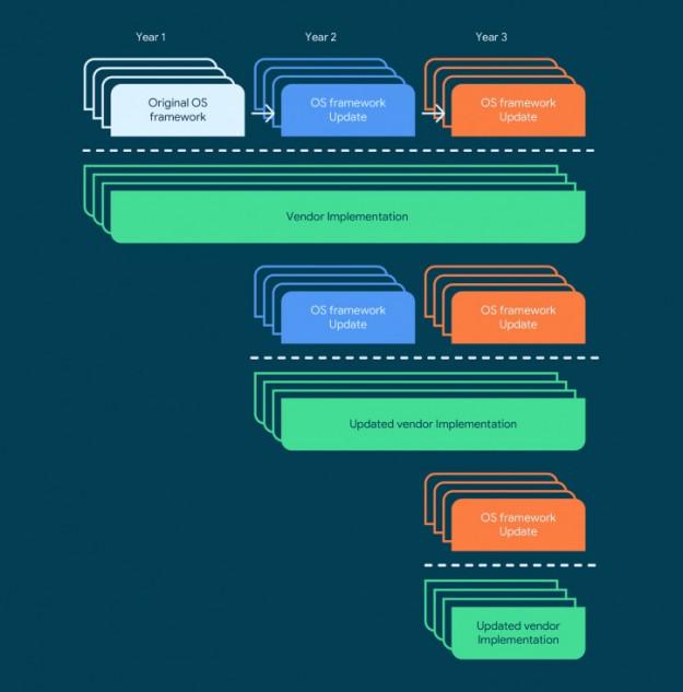 3 года обновлений: огромный шаг для Android от Qualcomm и Google
