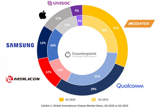 MediaTek обошла Qualcomm и стала локальным лидером рынка чипсетов