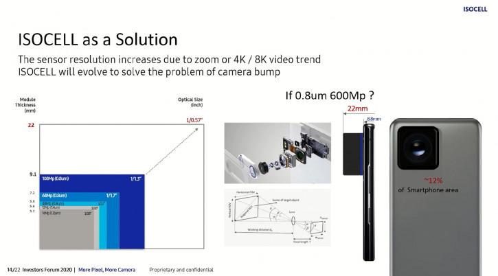 Как дела у 600-Мп камеры Samsung? Новые подробности