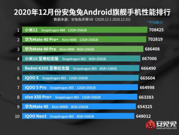 Три компании забрали весь топ AnTuTu в декабре, Xiaomi Mi 11 уже здесь