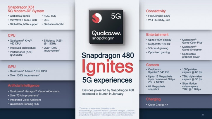 Анонс Qualcomm Snapdragon 480: доступный чипсет для 120 Гц и 5G