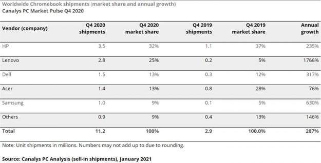 Продажи хромбуков в 2020 году взлетели в четыре раза и обогнали MacBook