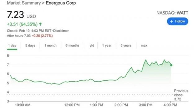 Стоимость акций производителя беспроводных зарядок Energous почти удвоилась на фоне слухов о партнерстве с Apple