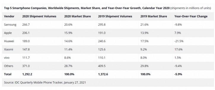 Huawei осталась в тройке по итогам 2020 года, а Vivo вошла в пятерку