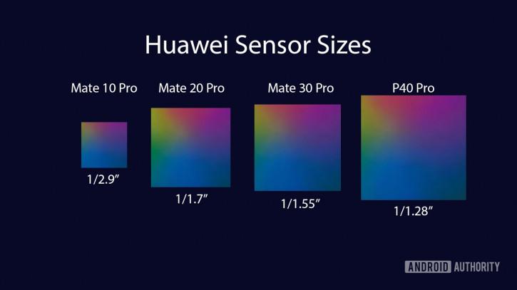 Дождались! Huawei P50 и Google Pixel 6 получат крупнейший фото-сенсор